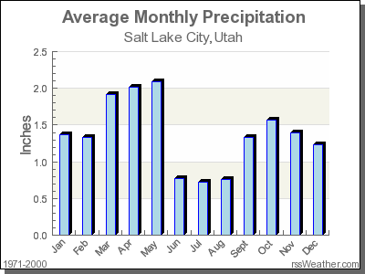 Average Rainfall for Salt Lake City, Utah
